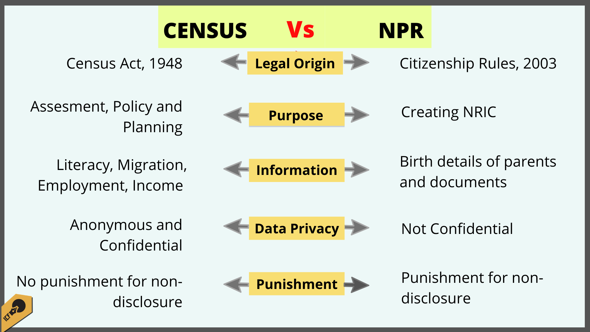 How is NPR different from the Census?